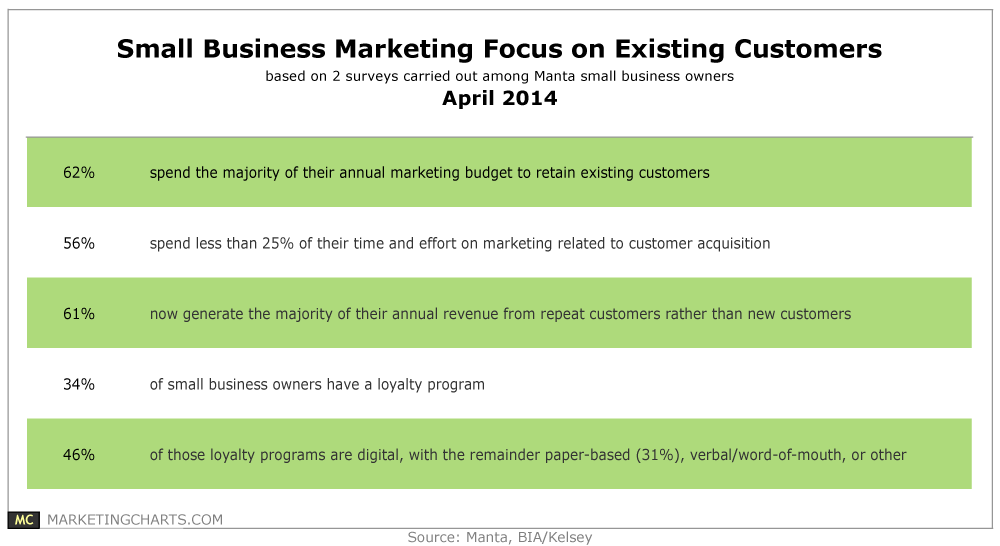 Twitter / GerryMoran: 62% of #smallbiz spends the ...