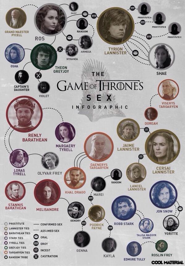 Daenerys Targaryen On Twitter Esquema Amoroso A Lo Largo De Las