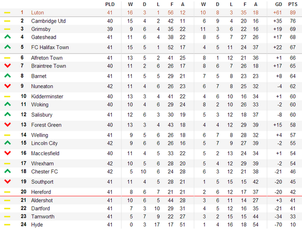 Luton Town Fc On Twitter Updated League Table Http T Co