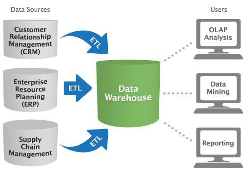 El 17/04/2014 comienza el curso de #Modelado_de_Data_Warehouse en todas sus modalidades - Inscribite http://t.co/sj4XvIGIvz