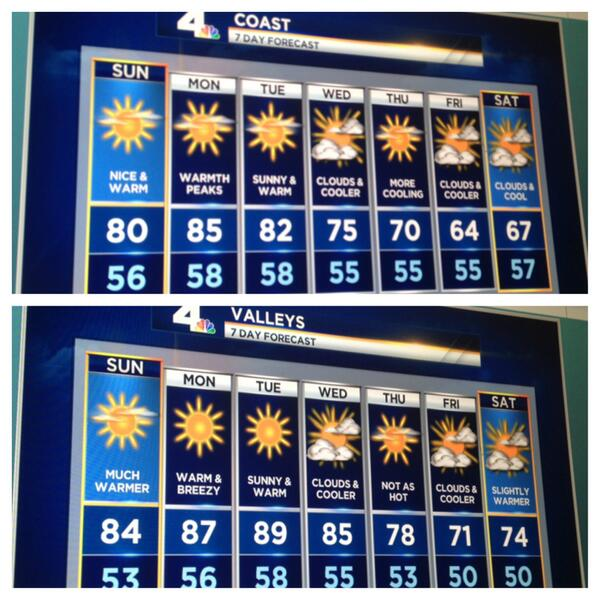 #Socalwx Get ready to soak up some sunshine & feel the summer like temps! Your complete forecast coming up on NBC4. http://t.co/4LQIvlYkgJ