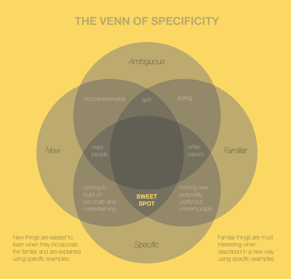Jon Tennant On Twitter Pretty Awesome Venn Diagram For