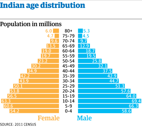 India's Demographic Dividend: Asset or Liability?