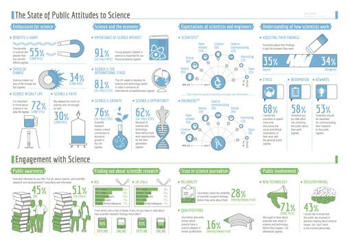 Hi @GraphicScience #PAS2014 infographic shows lots to ponder on trust & more  http://t.co/Ix7gcnNpyG #scicommlit http://t.co/nC7pXXVvTc