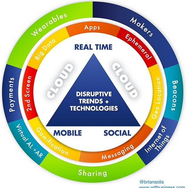 Interesting summary of the disruption challenge from @briansolis http://t.co/dy9EABT0QA