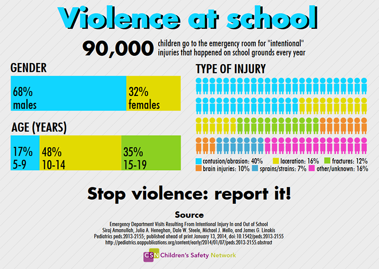 a report in the increasing violence in schools Gun violence in schools on an ordinary morning in september report plans by other students to bring guns to increasing the chances of accidental shootings.