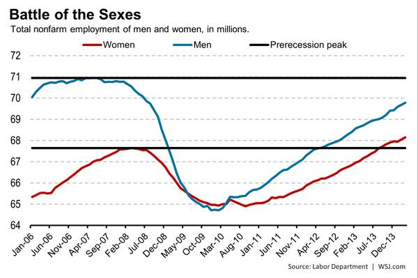 Women Have Recovered Jobs Lost in Recession, Men Haven't http://t.co/nT04SdWtXo http://t.co/J6237MPafu