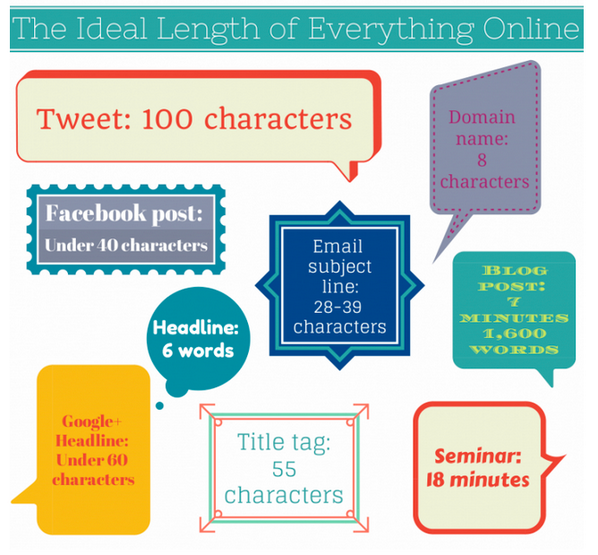 """@scoopit: The ideal length of everything online via @TheNextWeb #PR #marketing http://t.co/1iY94gPoUT http://t.co/QbHMM5awxE"""