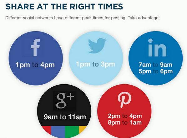 This is interesting… When to share on each #SM platform. http://t.co/nfqzUR1IJ7