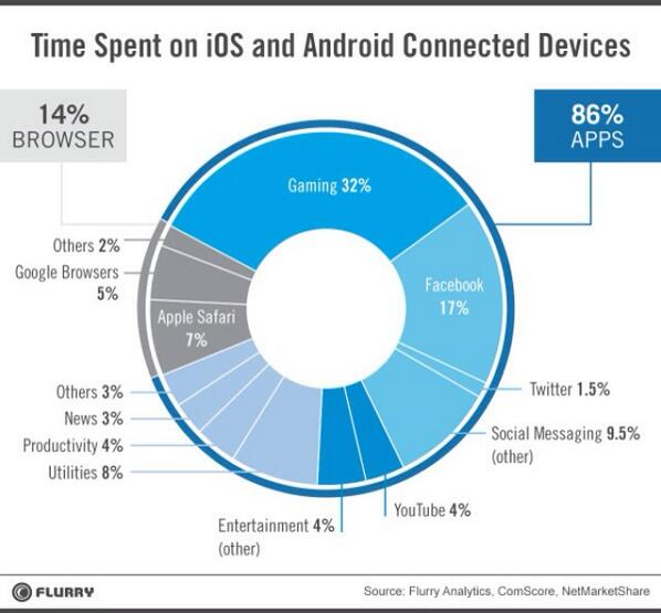 86 out of 100 minutes on smart mobile devices is on apps (14 min on browser) http://t.co/vlKL2KGSXs via @ValaAfshar