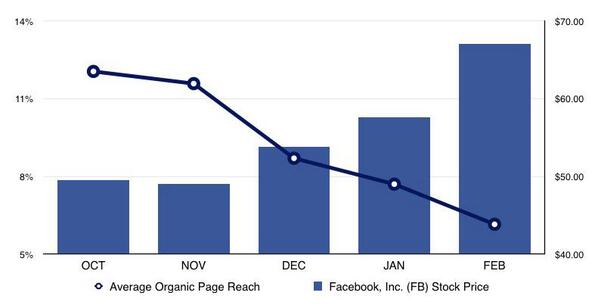 Facebook's organic page reach VS Stock price. Trololololol http://t.co/KKnFYa53wD