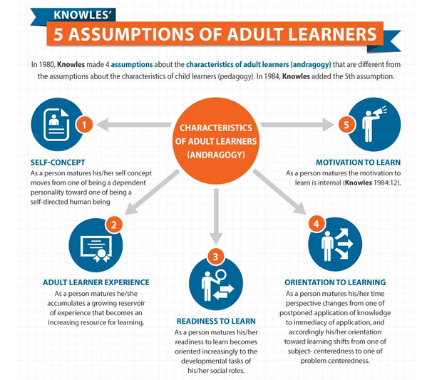 principles adult operationlized How are leaning
