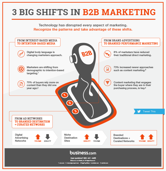 3 Big Shifts in B2B Marketing: How Marketers Are Reacting [Infographic] - http://t.co/crm08KKiMz #b2b #marketing http://t.co/ZHVVPXIA7B