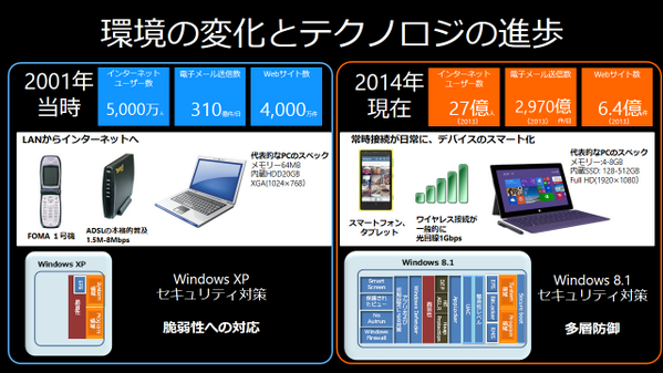 現在のIT環境と、テクノロジの進歩について、XP発売当時の2001年と現在を比較。 http://t.co/LYoQzx5zUO
