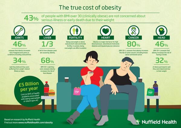 obesity is of serious concern Obesity research and education the centre for obesity research and education (core) is improving understanding of obesity and.