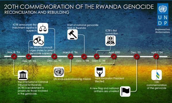 After Rwanda genocide, reconciliation & reconstruction began. See #2 in our 3 part #Kwibuka20 infographics series: http://t.co/6Rf0ijKSzZ