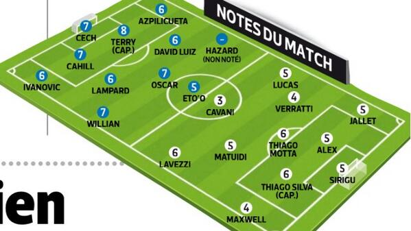 LEquipe say PSG were beaten by Mourinhos tactical genius, Chelseas Terry & Schurrle score 8/10 [Pictures]