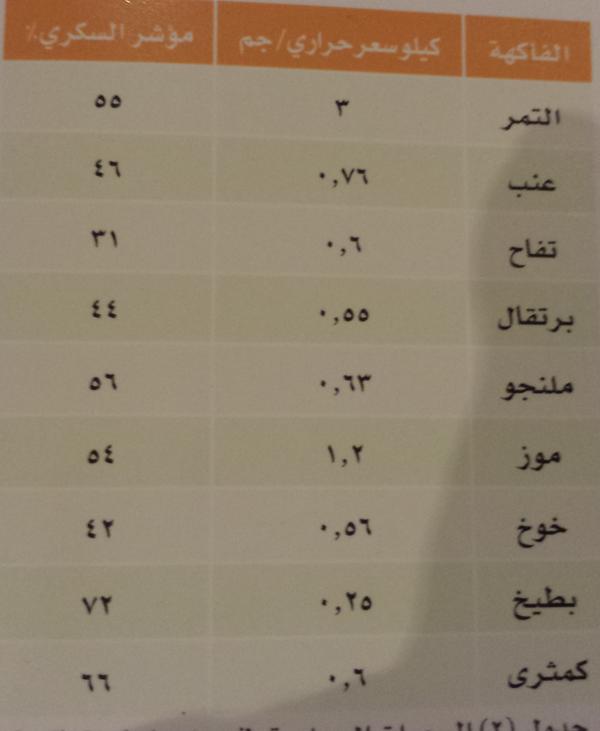 الدكتور خالد النمر Auf Twitter جدول يوضح السعرات الحراريه ومؤشر السكري في التمر عند مقارنته بأنواع اخرى من الفواكه Http T Co Uekyxij6hu