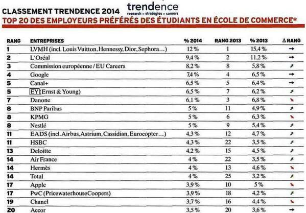 Classement trendence2014 ey en 5 me place 1er cabinet - Classement cabinet conseil ...