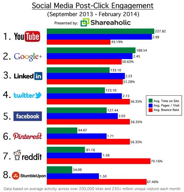 YouTube, Google+, LinkedIn drive the most user engagement among social nets http://t.co/EAIdPWg28z via @Shareaholic http://t.co/ZgP3lO59IE