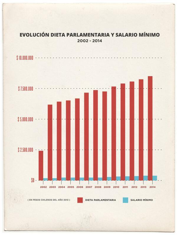 Evolución de sueldo parlamentario (rojo) vs sueldo mínimo (azul) del 2002 al 2014 (en pesos 2013) #DiscutamosLaDieta http://t.co/1whID7053q