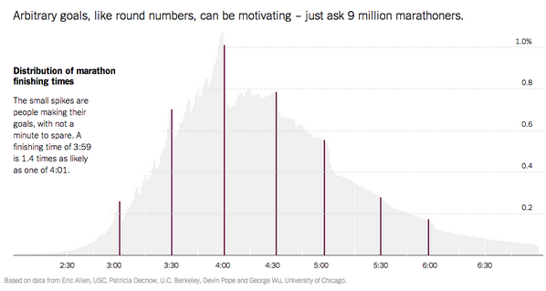 """@nytgraphics: Arbitrary goals…can be motivating…"" http://t.co/8jVuJE32TU   Lesson in chart-parsing http://t.co/RWcGMbavTg (Like corp EPS)"