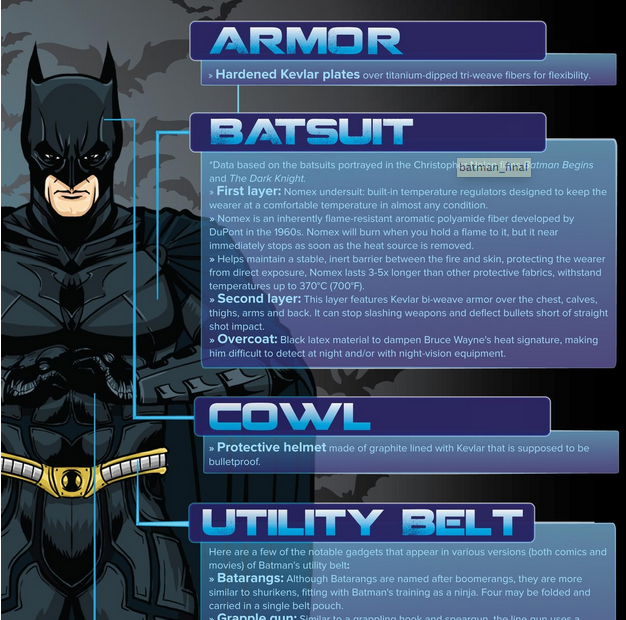 RT @mashable: Here's what makes Batman's armor unbreakable:  http://t.co/Wv1JYK6860 http://t.co/aIW2Y009G7
