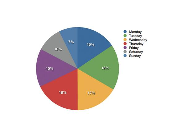 [CHART] What is the best day to publish a press release? Let's look at data http://t.co/VnVizeYA08 http://t.co/AfcRJpghvy
