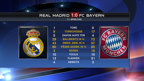 [Ligue des Champions] Finale : A.Madrid - Real Madrid {1-4} - Page 12 Bl7wtJyCcAAu8Cv