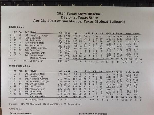Lineups for tonight's game vs. Baylor. Bobcats looking to get Head Coach Ty Harrington his 500th victory #500forTy http://t.co/Ui5nLnK1p9