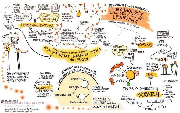 Learning Environments Of Tomorrow by Harvard Education @HGSE http://t.co/dEoyQz36c1