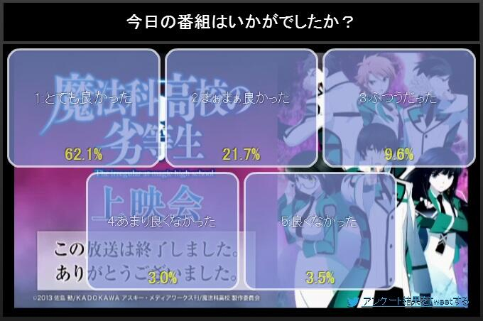 NicoNico ratings(first episodes only) BlCKKooCUAADWjj
