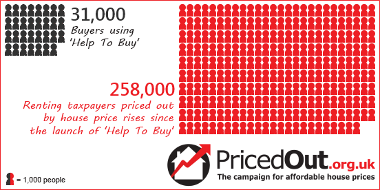 258,000 renting taxpayers have been priced out by house price rises since the launch of 'Help To Buy'