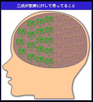 三成が家康に対して思ってること by私の脳内見せてみる