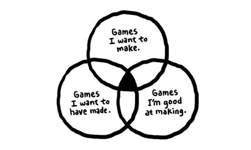 Yofupo on twitter a venn diagram not just for game designers but venn diagram games i want to make games i want to have made games im good at making httpmakegamestumblrpost1136623767finishing a game ccuart Image collections