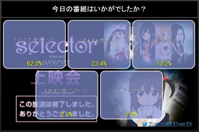 NicoNico ratings(first episodes only) BlHIZCPCAAAqSlZ