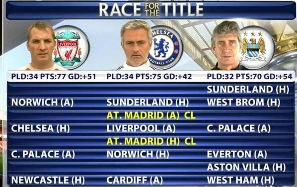 """Man City Fixtures: EPL Stat Man On Twitter: """"Liverpool, Chelsea And Man City"""