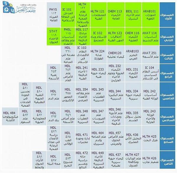 طلبة جامعة القصيم On Twitter الخطة الدراسية لكلية العلوم الطبية