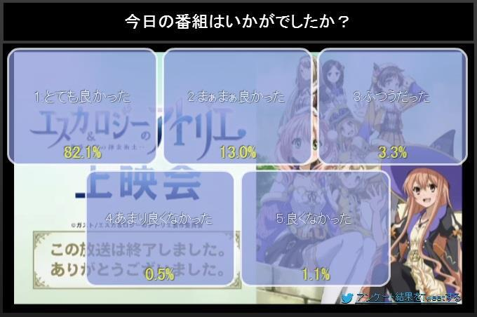 NicoNico ratings(first episodes only) BlIAxGaCAAA_B1h