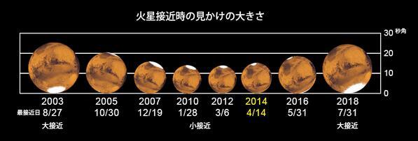 火星接近は約2年2か月ごとですが接近距離は毎度異なり小接近や大接近が起こります。2016年や2018年の接近もじつに楽しみ!図にしてみました。 http://t.co/u23p2FHkHt