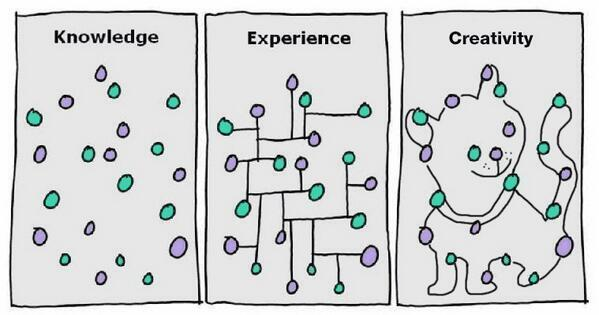 Knowledge -Experience- Creativity Thanks @meshendia for helping us all see this through to the natural conclusion. http://t.co/qshaTII35G