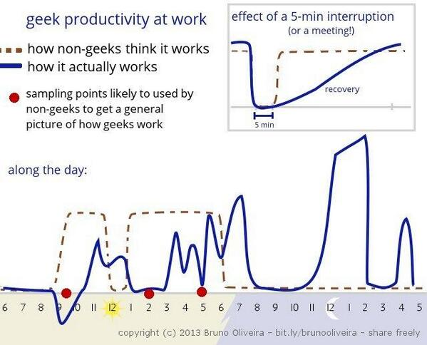 How to destroy Programmer Productivity | George Stocker