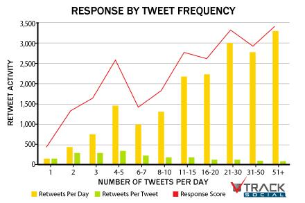 RT: @TheNextWeb The social media frequency guide: How often should you post? http://t.co/qGZTwBIqzd  http://t.co/PZiXpcKhpO #j491