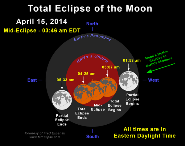 Lunar Eclipse - Early Tuesday Morning.  http://t.co/fd4tfk6jk3 http://t.co/Bhq0I63Fm5