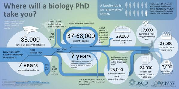 53% of bio PhD students planning for a tenure-track job. 8% will get one. http://t.co/97Jqhr0Asb via @MarkHahnel #realityCheque