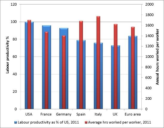 Number of hours worked per year in Italy and Spain, countrise treated as lazy pariahs,ar higher than those in the US.
