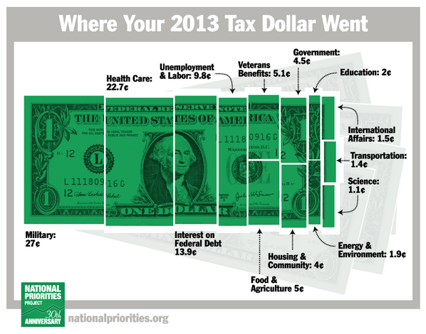 «@FastCompany It's tax time: Do you know what you're paying for? http://t.co/U9uUf5vgOr http://t.co/GhDFoUijJM»