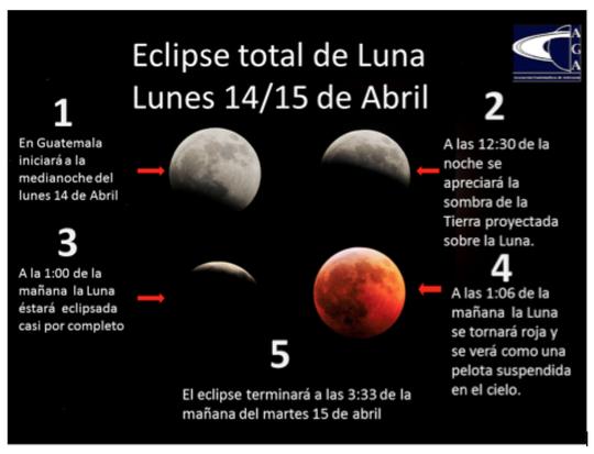 Hoy desde las 22:53 hrs hasta las 04:37 horas del martes 15, ocurrirá el primer eclipse lunar del 2014. Imagen AGA http://t.co/VfDHtEVw6c