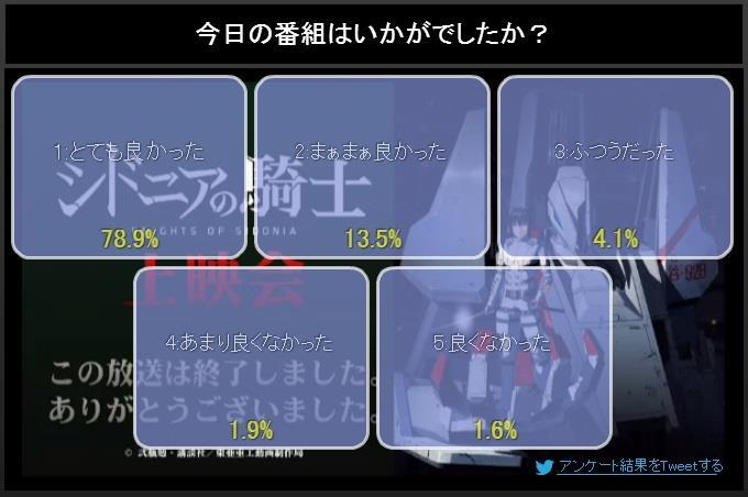 NicoNico ratings(first episodes only) BlMTNeSCUAE1AYI