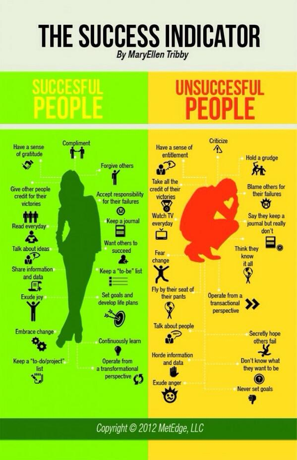 MT @emitoms: Successful vs Unsuccessful People http://t.co/HTZTWfFXI9  Mentors=influence=Successful @TomVargheseJr @JoeBabaian @minervies